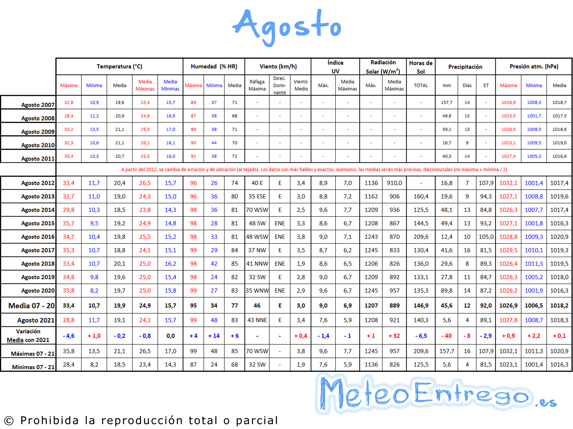Meteoasturiascom Ver Tema Resumen Agosto 2013